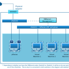 Stack Diagram Virtual Environment Cat6 B Wiring Vmware Vsphere Esxi Network Setup For Vms Which Connect To The Post Configuration Topology With Regards Pfsense And