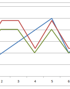 Three axis labels chart also multiple line in excel stack overflow rh stackoverflow