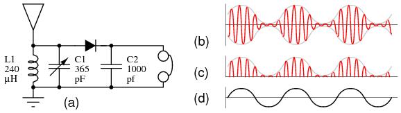 Simple Crystal Radio Diagram On Simple Crystal Radio Schematic