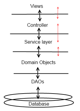 System architecture using Domain driven design, should the
