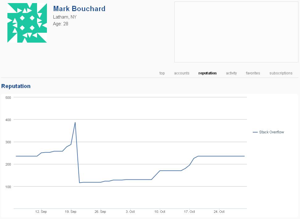 Network profile predicts user's future reputation