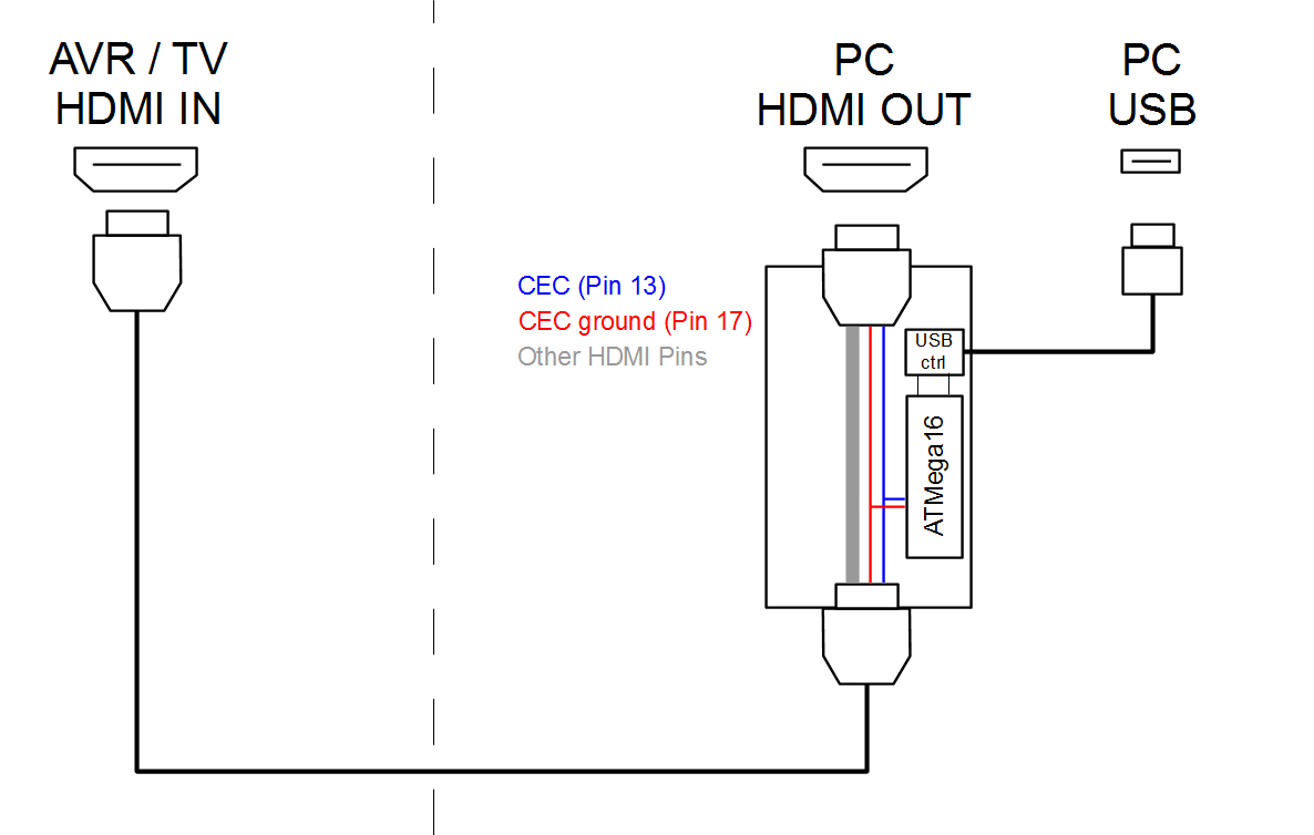 Connect an ATmega microcontroller to the HDMI CEC bus