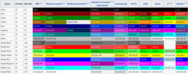 Table of ANSI colours implemented by various terminal emulators