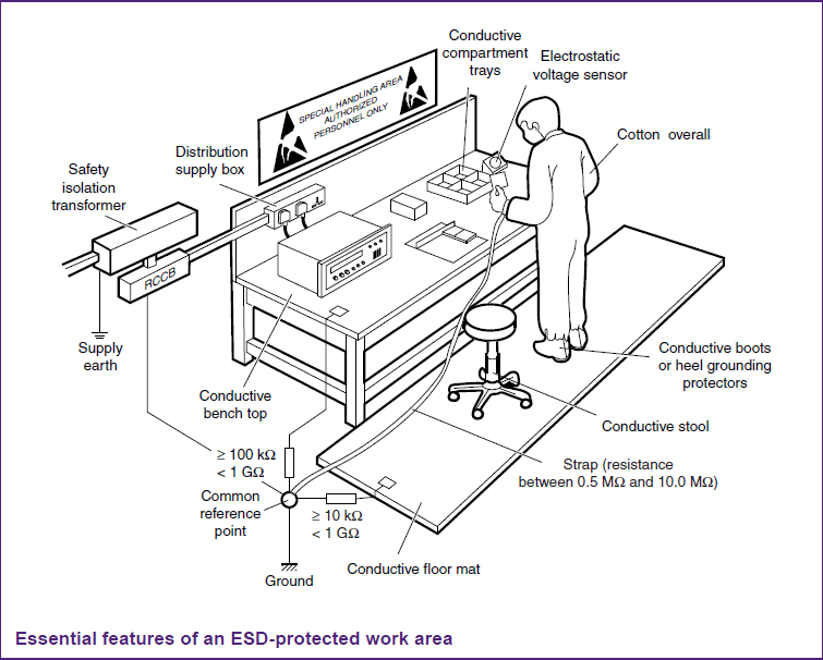 instrument and method to audit esd ground