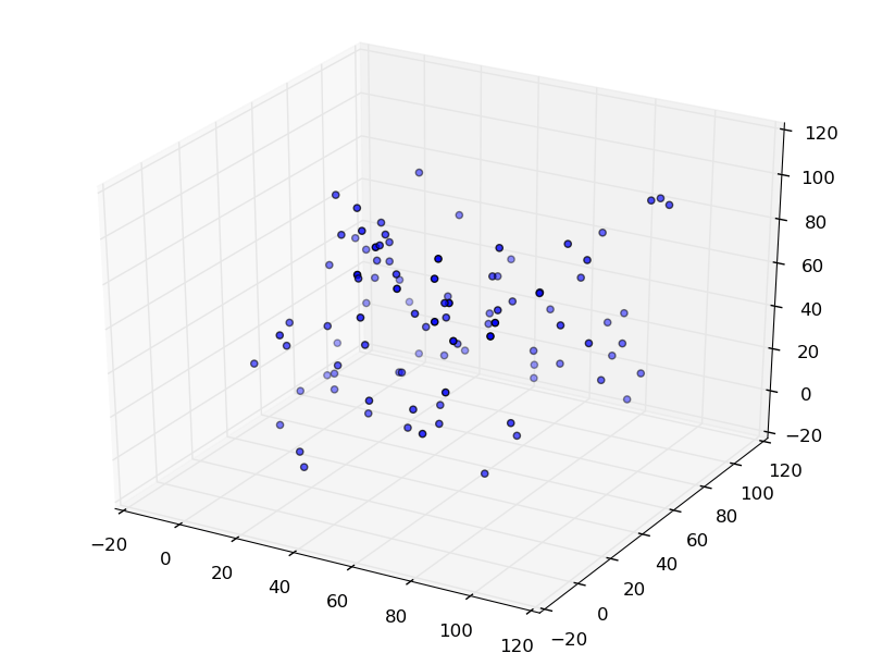 How to make a 3D scatter plot in Python? (Python