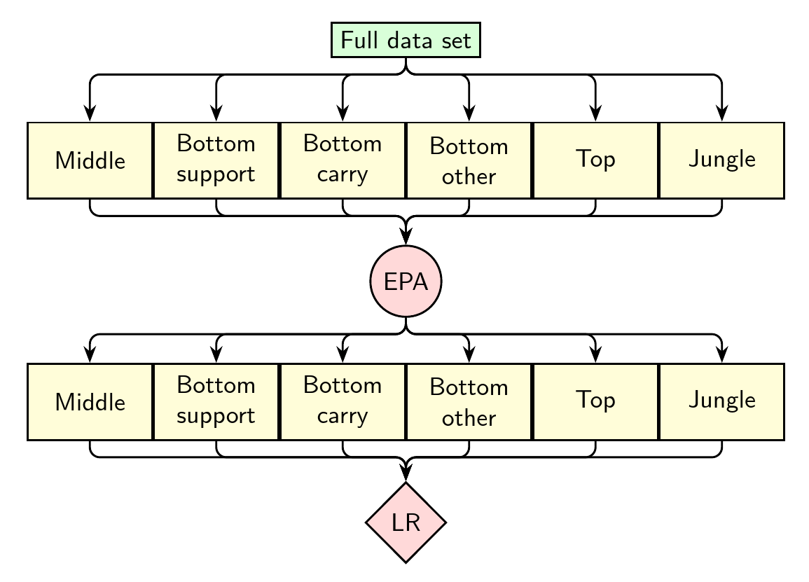 hight resolution of matrix based non tree