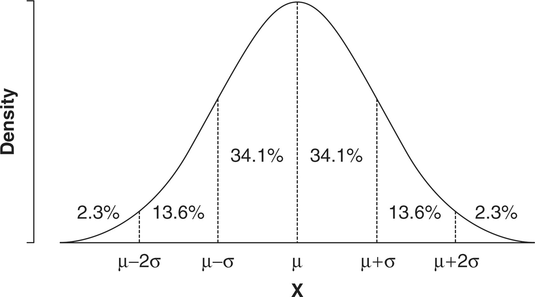Simple Question Is The Probability Density Function