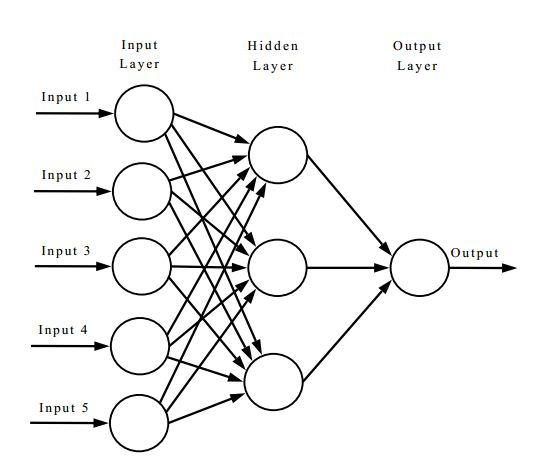 Diagram Of An Artificial Neural Network TeX LaTeX Stack Exchange
