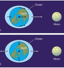 the moon different perspective of tidal force on earth s ocean how tidal power works tidal force diagram [ 1363 x 1198 Pixel ]