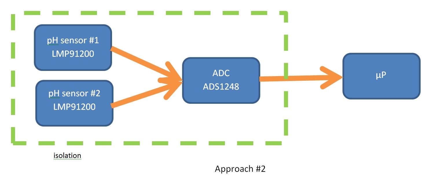 hight resolution of dual ph sensor system