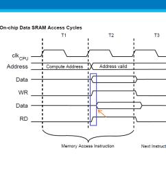 sram timing diagram [ 1062 x 768 Pixel ]