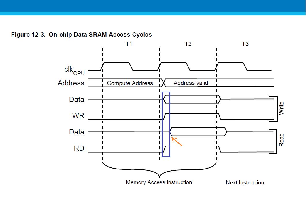 hight resolution of sram timing diagram