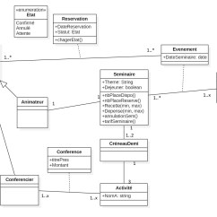 Association In Class Diagram Example 2005 Chevy Impala Stereo Wiring Database Can I Make A Relation Between 2