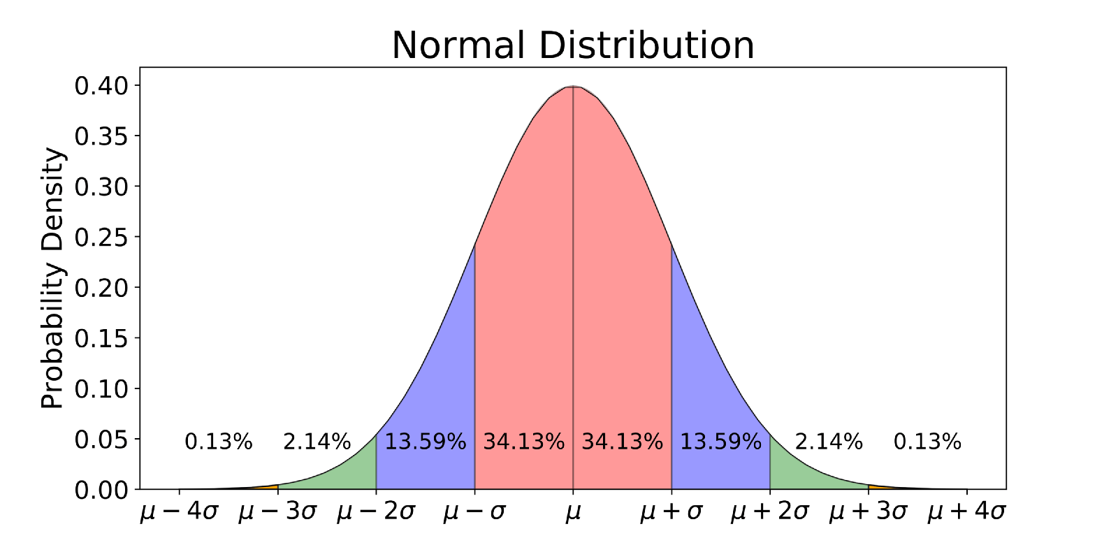 Python Imshow Scale For Normal Distribution 2d Numpy Array