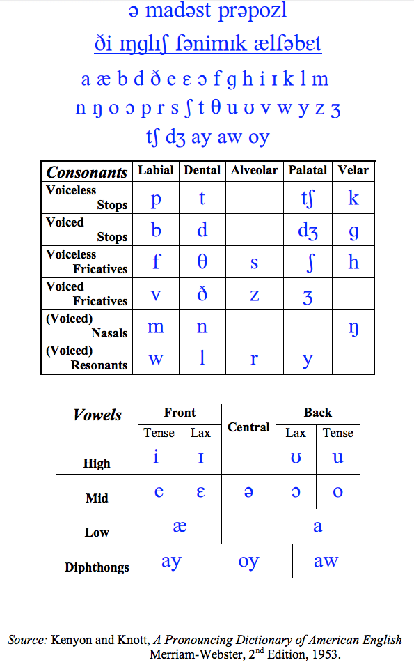 Lax Vowels : vowels, Vowel, Chart, Tense, Daval