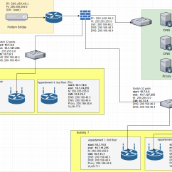 Microsoft Exchange Topology Diagram Kenwood Kdc Car Stereo Wiring Routing Is This A Valid Network