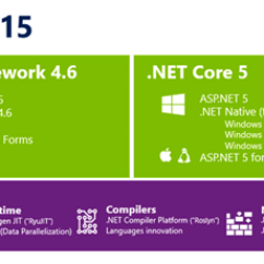 How Net Framework Works Diagram 03 Expedition Fuse What Is Core Stack Overflow