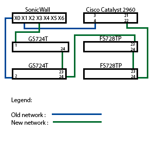 VLAN Routing On A SonicWall TZ215 Network Engineering Stack Exchange