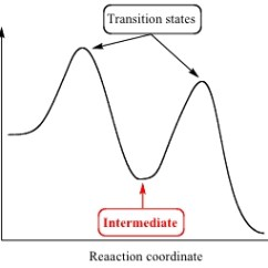Where Are The Intermediates And Transition States In This Diagram Marine Isolation Transformer Wiring Organic Chemistry - Difference Between Stack ...