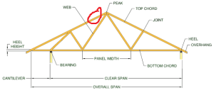 Repairing a notched rafter in a truss roof  Home