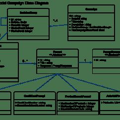 Domain Model Vs Class Diagram Zig Unit Wiring Binary Operations Commutative And Associative Also