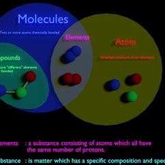 Diagram Of Elements Compounds And Mixtures Yamaha Blaster Wiring Terminology Visual Explanation Between Molecule Vs