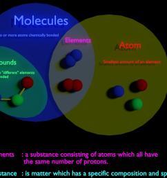 visual explanation between molecule vs compound vs element vs atom vs substance  [ 1920 x 1080 Pixel ]