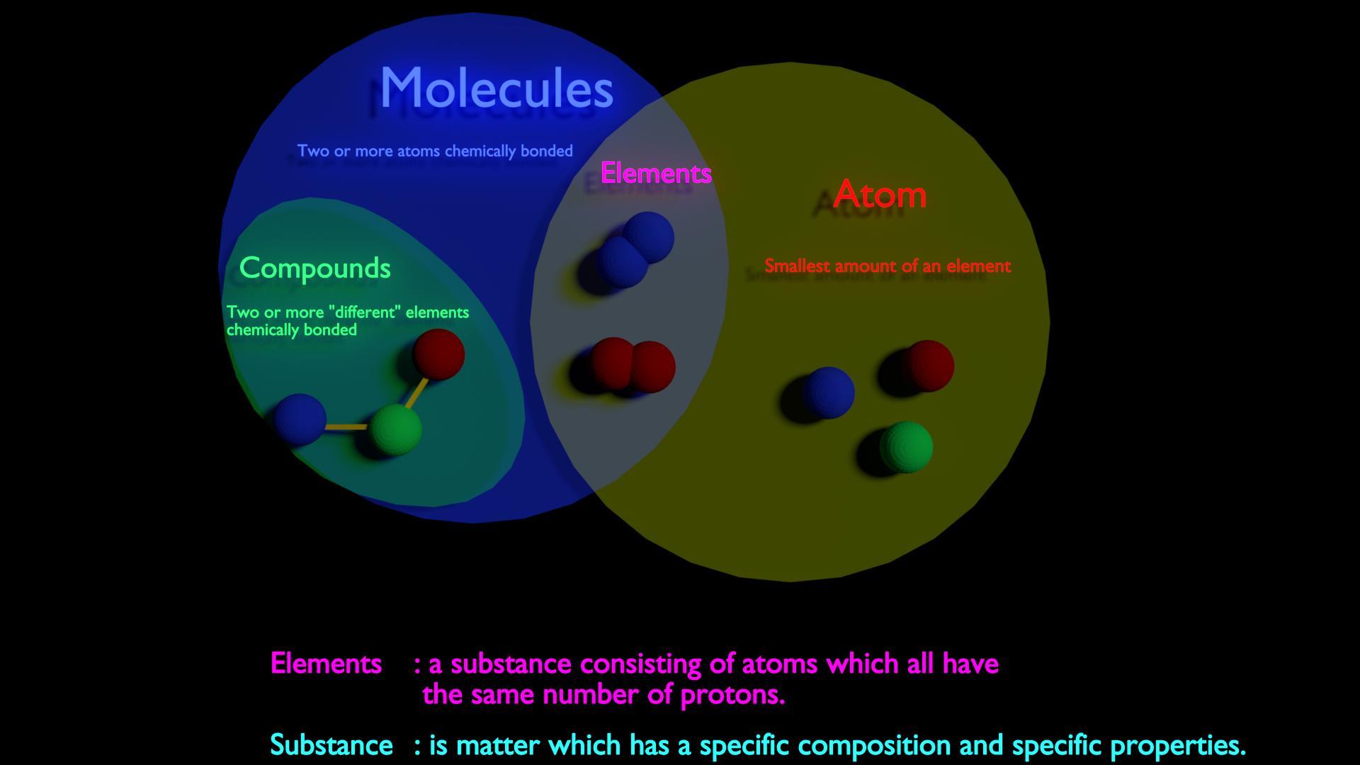 hight resolution of visual explanation between molecule vs compound vs element vs atom vs substance