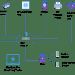 Apple Home Network Setup Diagram Delta Monitor Shower Faucet Design Flisol