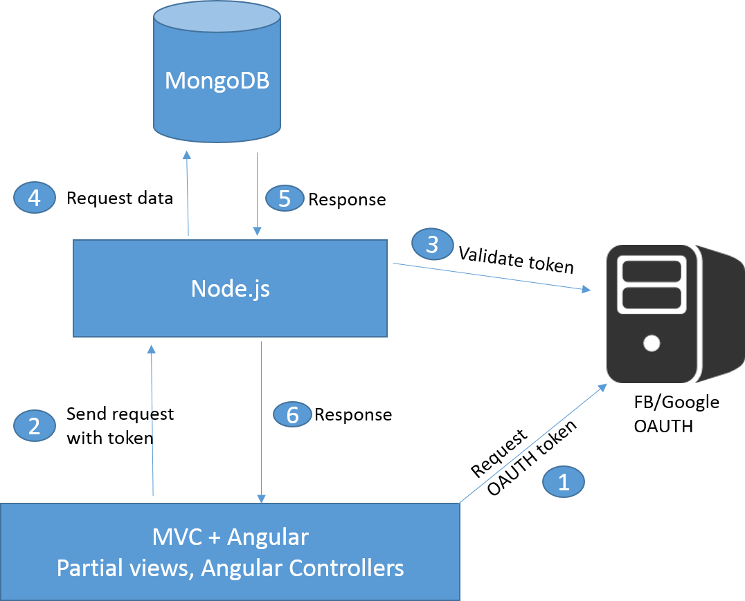 mvc struts architecture diagram whirlpool electric hot water heater wiring c with angular node js and mongodb stack overflow
