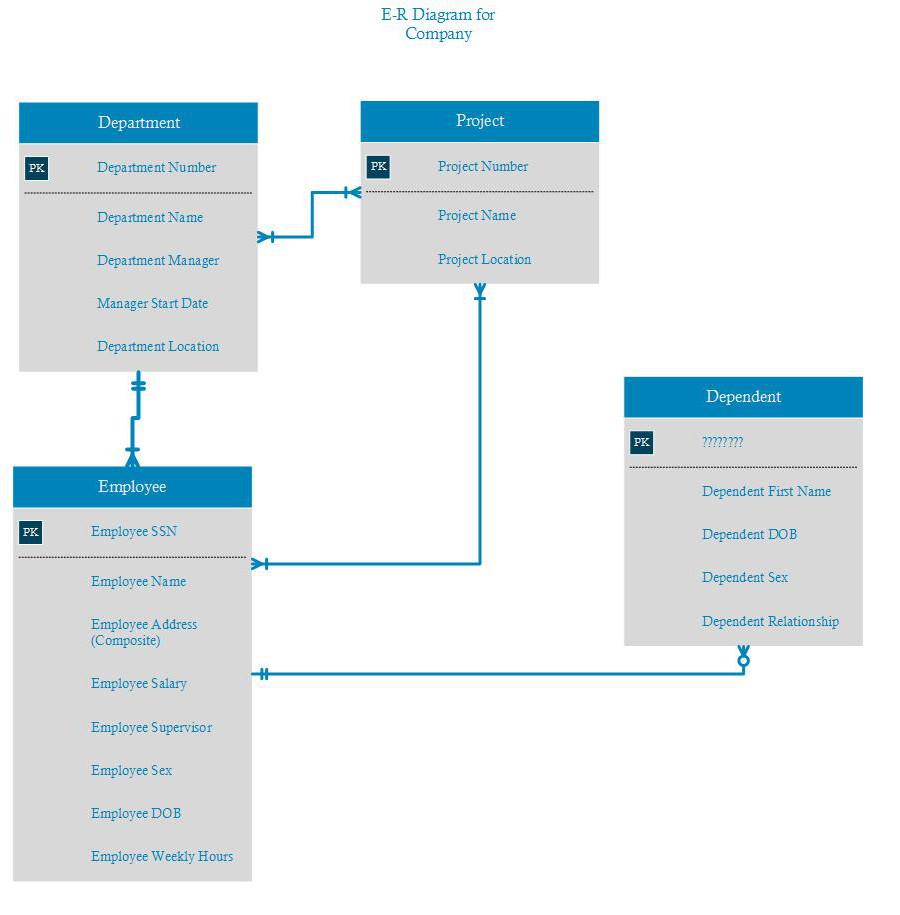 er diagram movie list craftsman lt 1000 wiring database design need help on my first e r