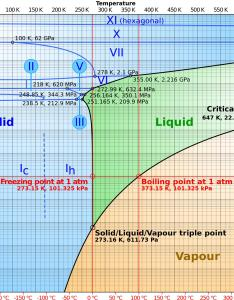 Phase diagram also physical chemistry hypothetical what happens to water as pressure rh chemistryackexchange