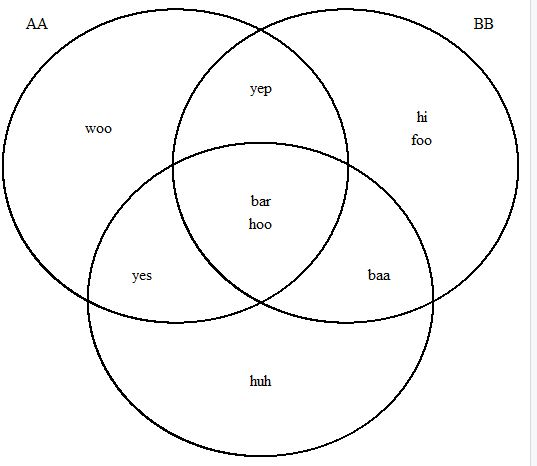 Venn Diagram Picture