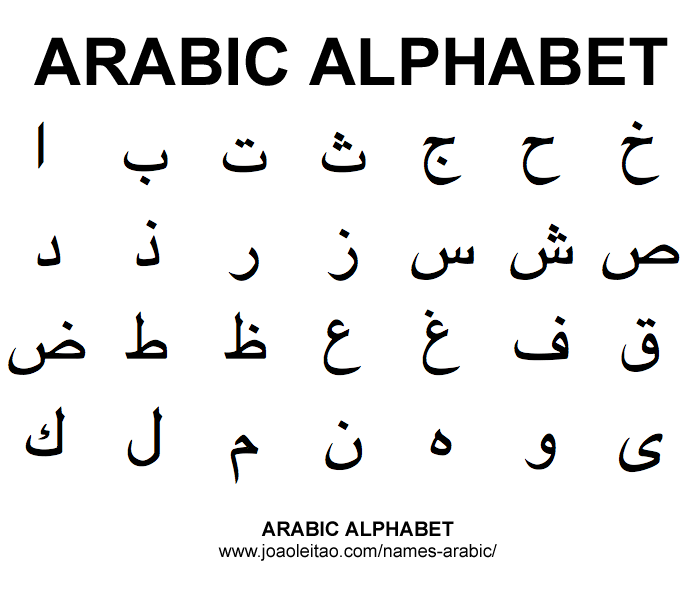 Why don't some Arabic letters appear in the alphabet list