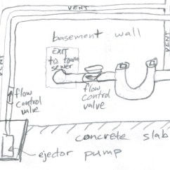 Drain Stack Installation Diagram 2004 Nissan Frontier Stereo Wiring Plumbing Why Is My Sewage Ejector Pump Running So Long