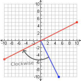 linear algebra how can