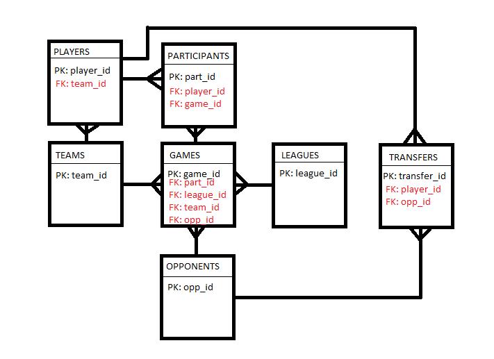 Relational Diagram Example, Relational, Free Engine Image