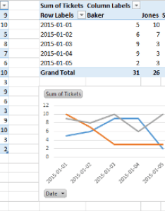Pivot chart layout also charts excel table unable to get graph display rh superuser