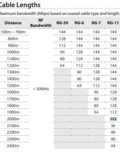 Cable disance speed chart also very long distance ethernet connection for internet and other data rh electronicsackexchange