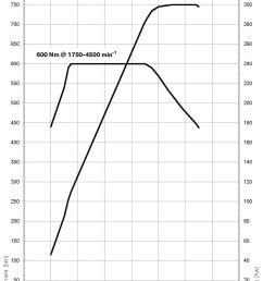 bmw 650i engine performance  [ 1092 x 1500 Pixel ]