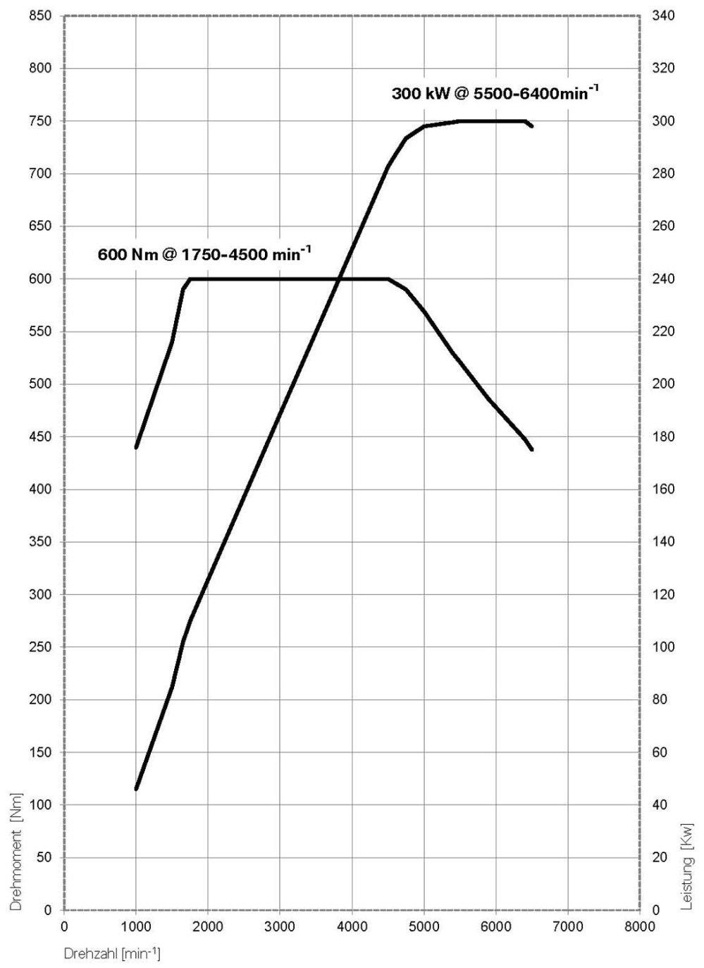medium resolution of  bmw 650i engine performance