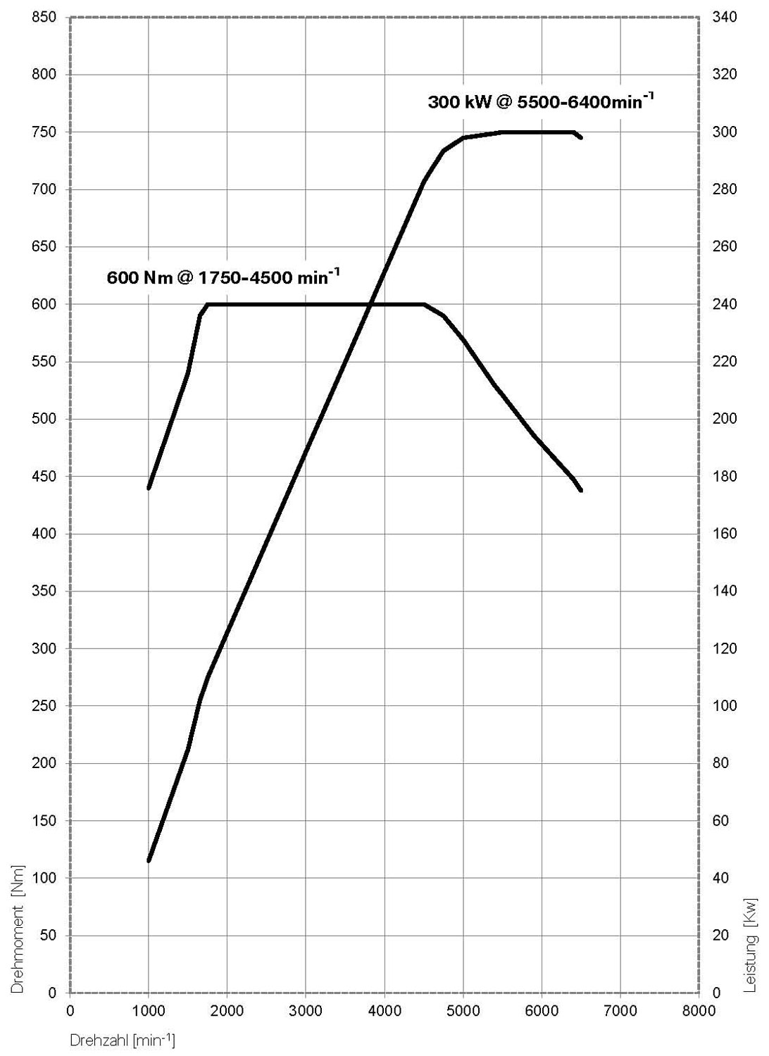 hight resolution of  bmw 650i engine performance