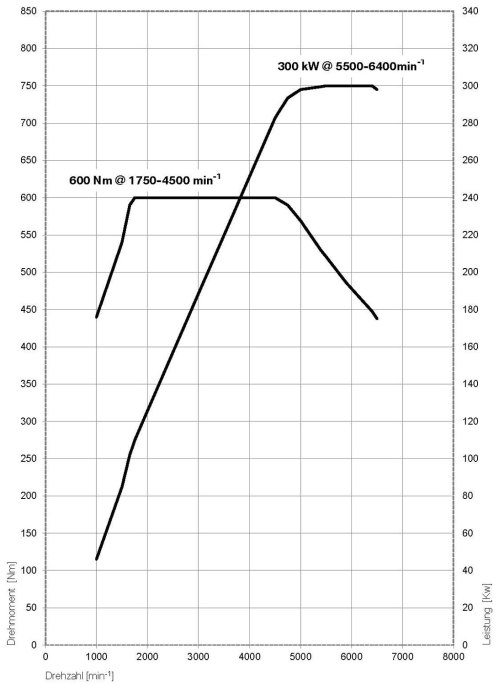 small resolution of  bmw 650i engine performance