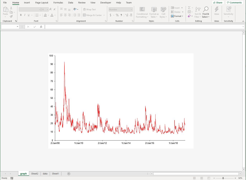 Unusual Excel Sheet