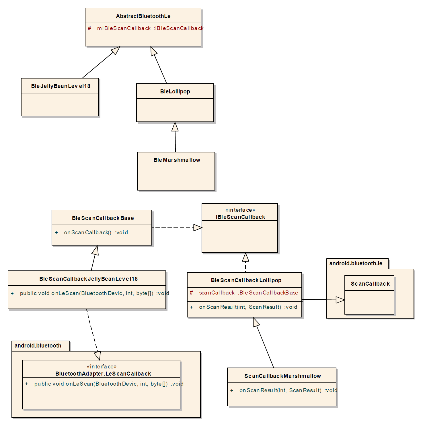 bluetooth application stack diagram using a venn to compare and contrast android low energy code compatible with api gt21
