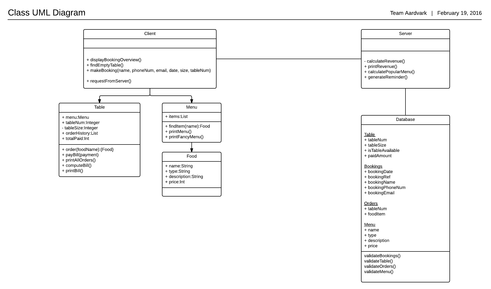 class diagram for restaurant system electric wiring symbols improving the design of a simple client server