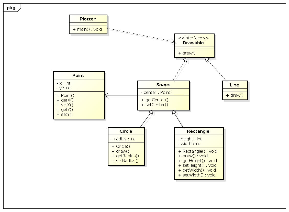 java code to uml diagram spotlight wiring with relay polymorphism how visualize polymorphic invocations in