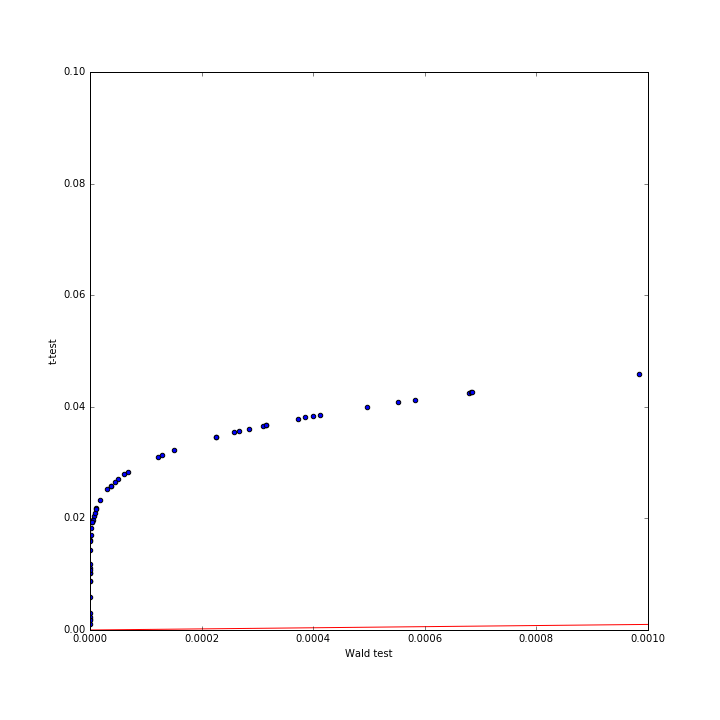 Why does scipy use Wald Statistic + t-test as opposed to