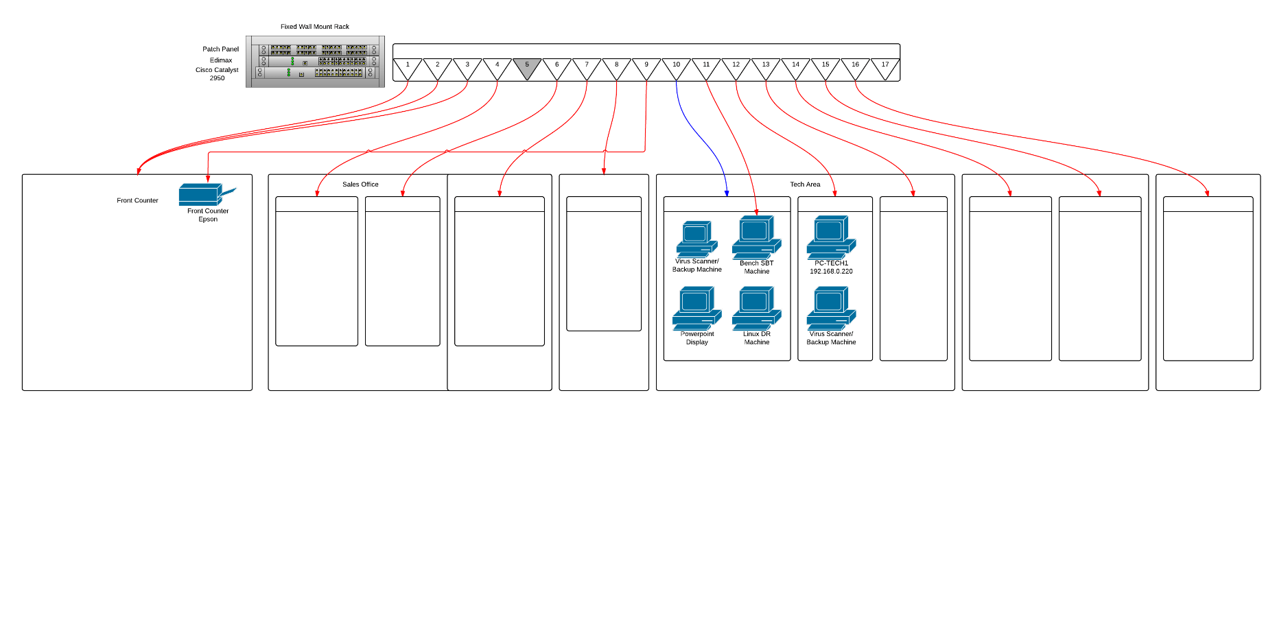 Cabling What Is The Correct Way To Diagram A Patch Panel