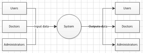 data flow diagram and context 4 light ballast wiring some questions regarding dataflow diagrams stack overflow alt text